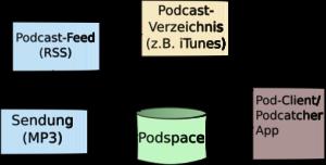 Podcast Schema / Komponenten